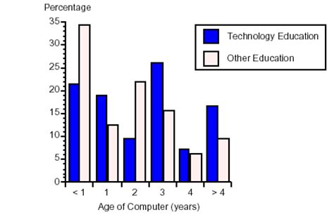 Technology Effects Of Technology term paper 6830